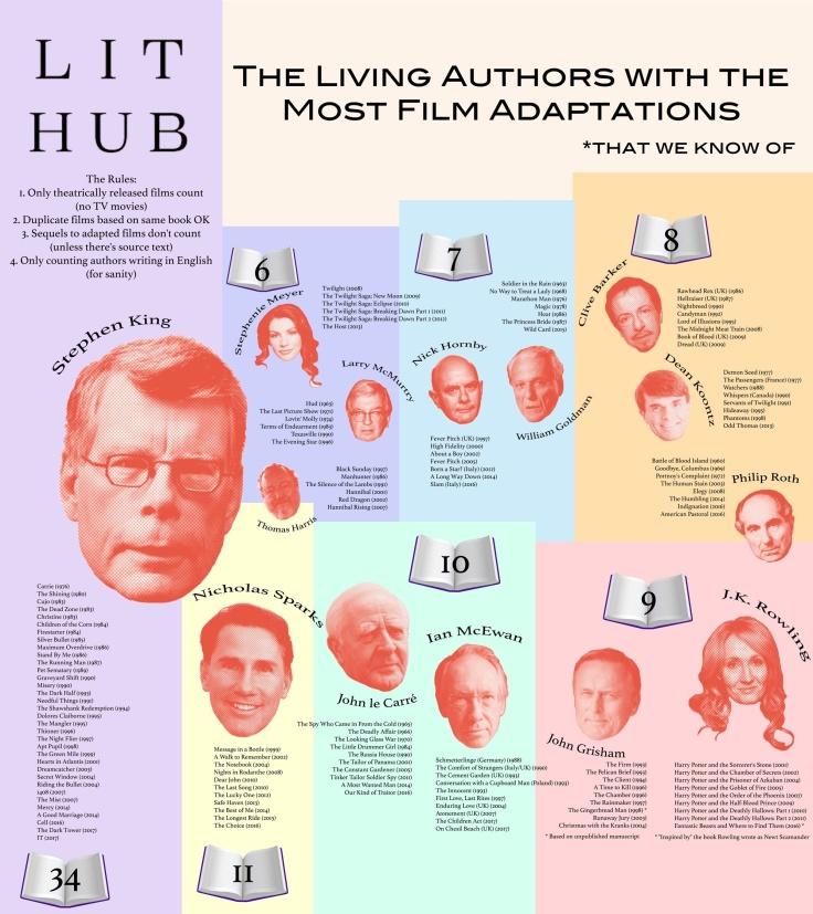 Autores más adaptados al cine